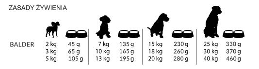 hypoalergiczna karma dla psa - zasady_zywienia